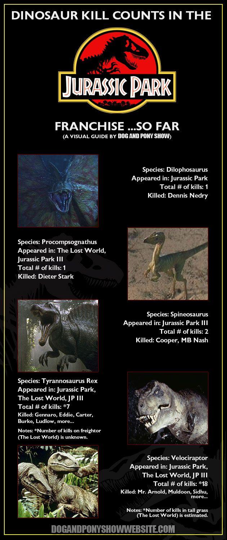 JURASSIC PARK Dinosaur Kill CountInfographic - News - GeekTyrant