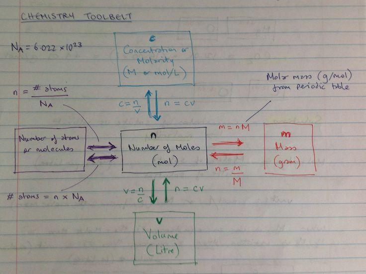 Chemistry Toolbelt - mole map