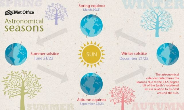 Earth's rotational axis and orbit around the sun determine the seasons (click to expand)