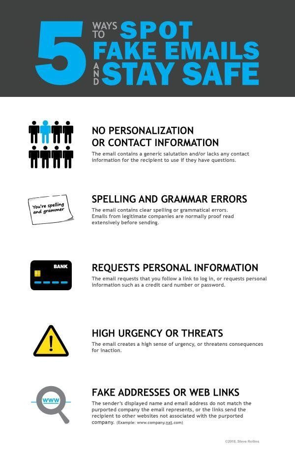 Security Awareness Poster Used To Educate People On How To Recognize Fake Emails And Phishing Cyber Security Education Cyber Security Awareness Cyber Security