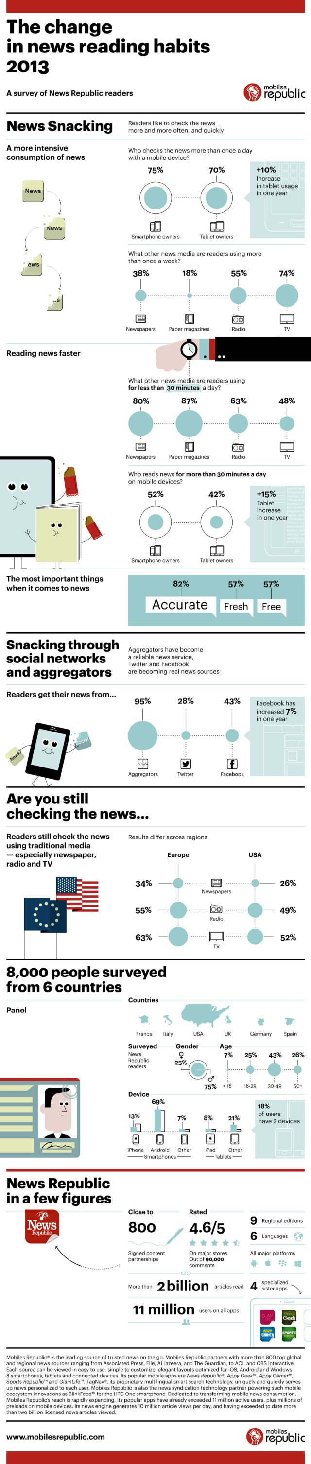Mobiles Republic infographic identifies trends in mobile news apps, users and sources — read at http://www.newsplexer.com/2013/mobiles-republic-infographic-identifies-trends-in-mobile-news-apps-users-and-sources/ More at http://www.newsplexer.com/2013/mobiles-republic-infographic-identifies-trends-in-mobile-news-apps-users-and-sources/