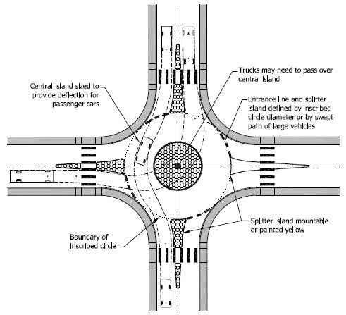 151 Best Roundabouts Images On Pinterest
