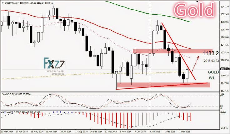 Daily Analysis from FX77 Binary Option: Technical Analysis from FX77, 23/03/2015