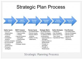 Know all about strategic planning process model