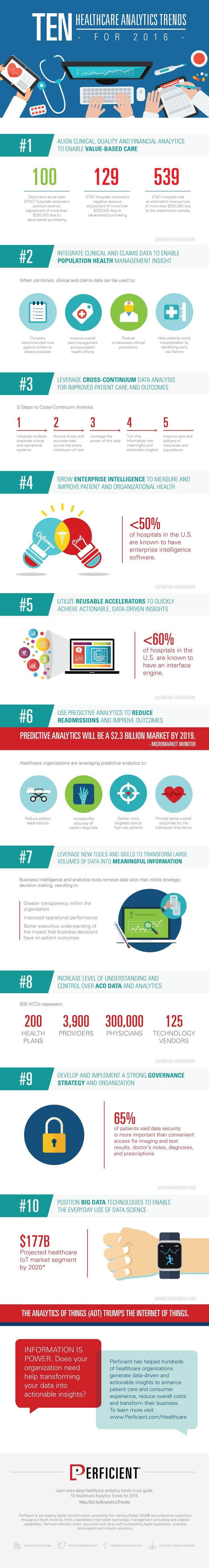 Healthcare Analytics Trends to Watch