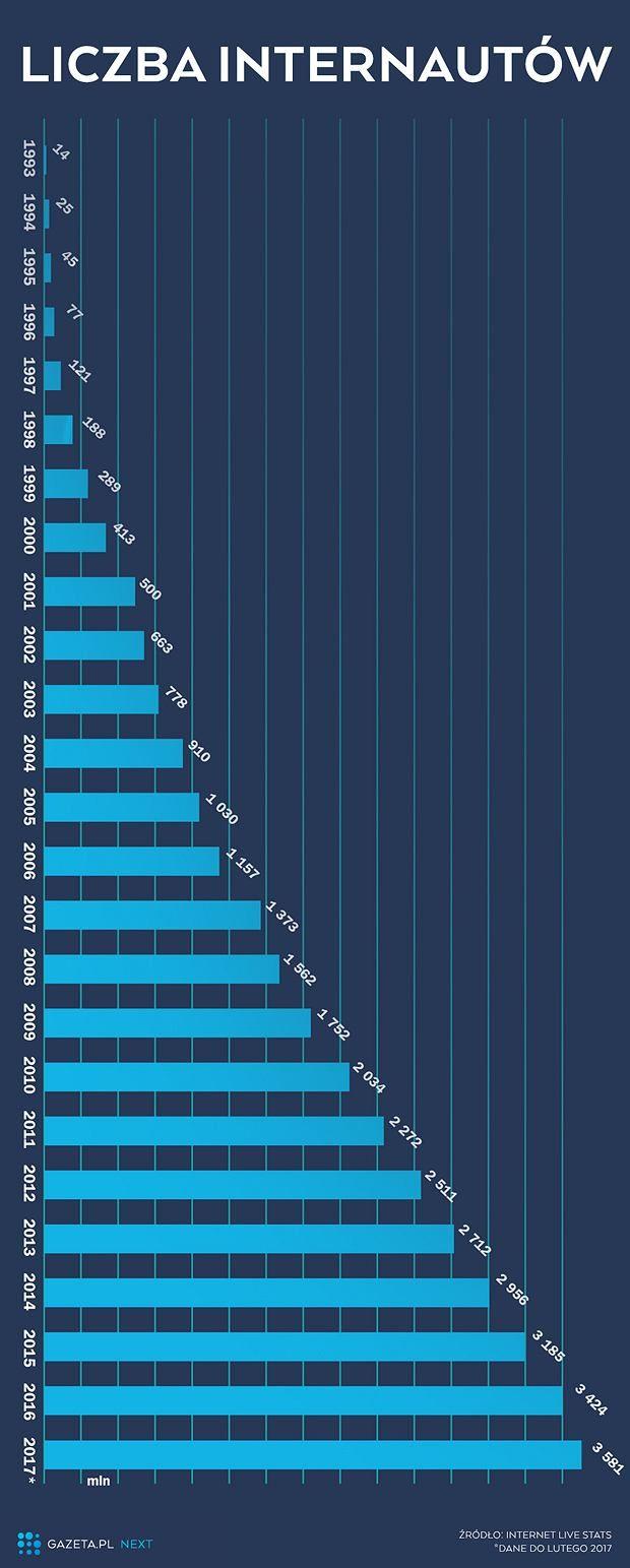 Jak rosła liczba internautów