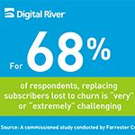 New Commissioned Ecommerce Research from Digital River: Customer Churn Causes Nearly 20 Percent Fall off in Annual Subscription Revenue