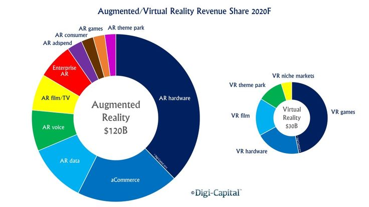digit-capital investment projections