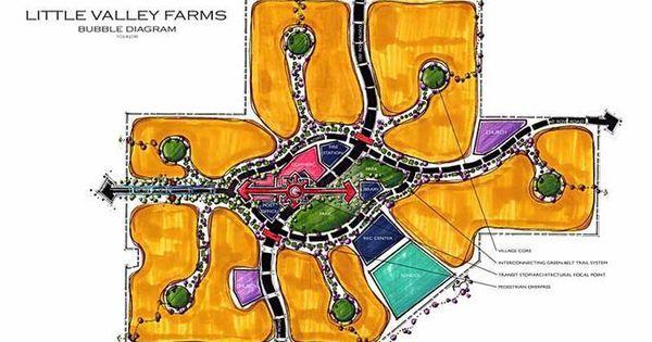 Resultado de imagem para little valley farms loteamento