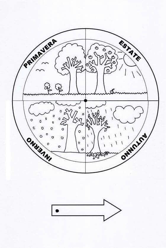 Disco delle stagioni