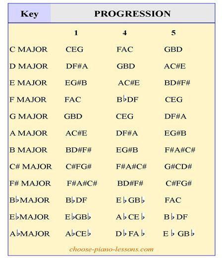 Ukulele Transposition Chart