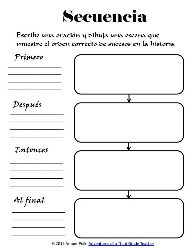 Organizador de un texto narrativo o secuencial, según los conectores empleados:  al final/ por último/ finalmente. Adaptación. Also available in English.