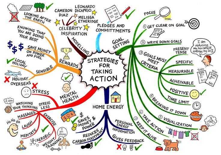 Mind-Mapping als Lerntechnik... nicht nur zur Klausurenvorbereitung