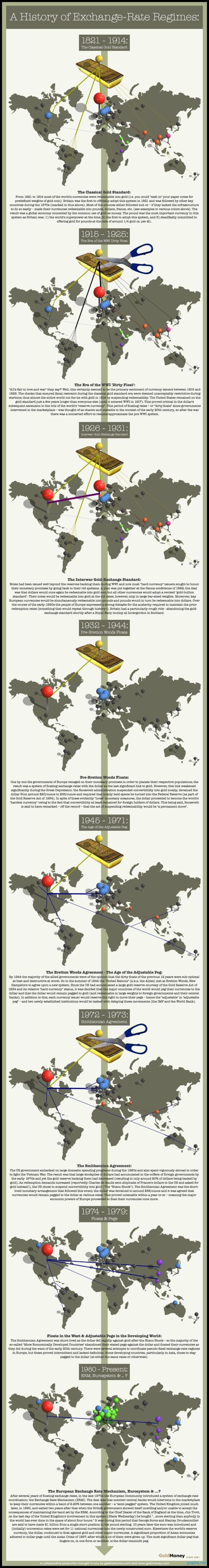 Trading infographic : Infographic: history of gold exchange rate