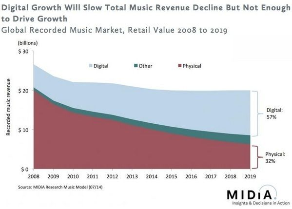 Streaming Won't Save the Music Industry Until 2019, Study Finds... - Digital Music News  Like it or not: the industry will keep losing money as long as it will try to maintain both physical and digital markets.