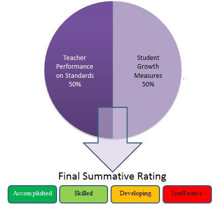 Teacher Evaluations   Ohio Department of Education