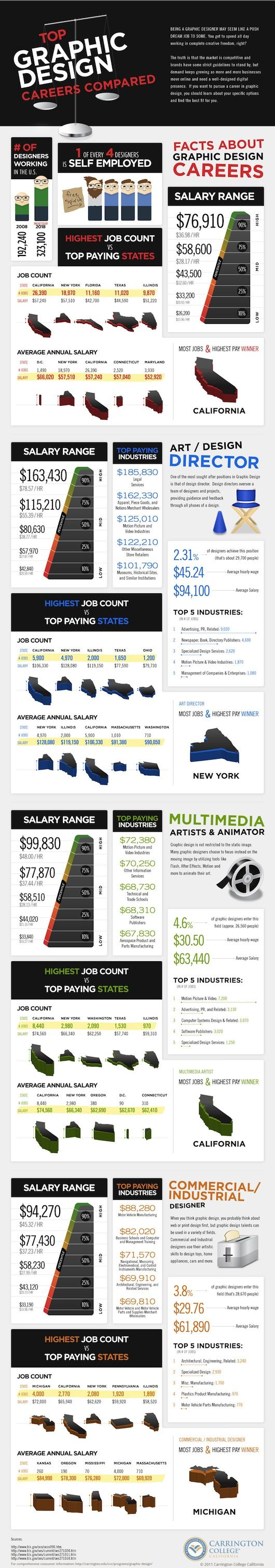 INFOGRAPHIC: How Much Do Graphic Designers Make?