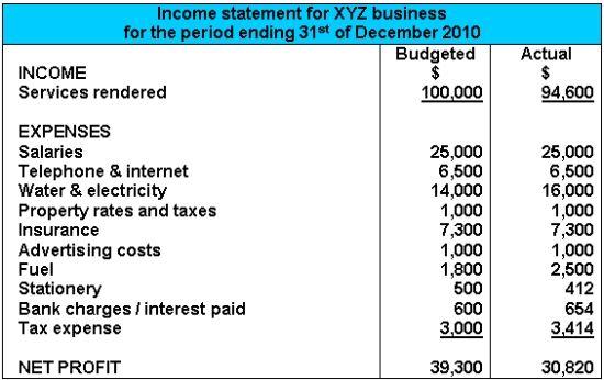 salon income statement - Google Search