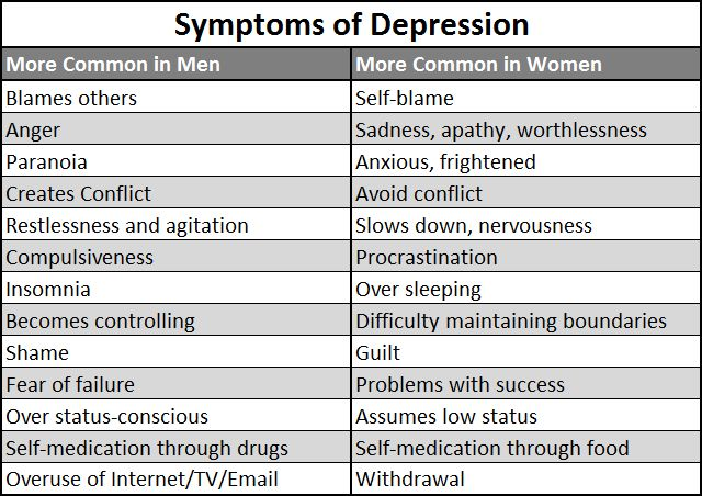 ... Types of Depression (Part 1) – Clinical or Major Depression