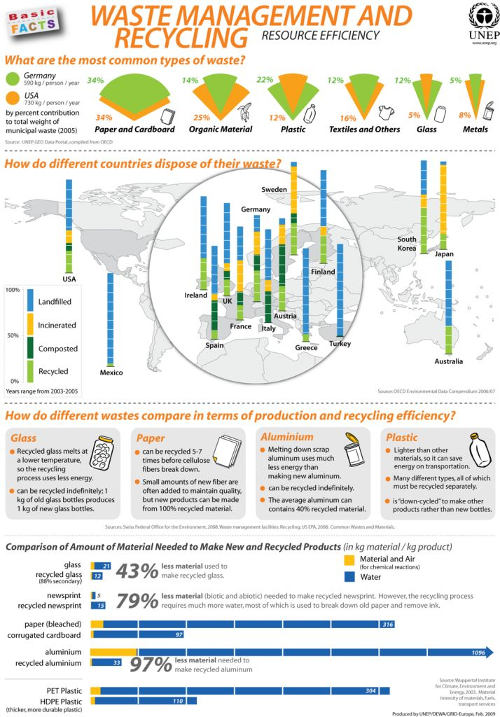 Here is another helpful infographic on recycling and waste management, put together by UNEP- United Nations Environment Programme. Some interesting findings: Paper and cardboard are the most common types of waste in both Germany and the USA Glass and aluminium can be recycled indefinitely Paper can be recycled 5-7 times before cellulose fibers break downRead more