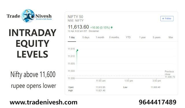Market Live Nifty Above 11 600 In Pre Opening Sensex Trades Higher Rupee Opens Lower Pre Opening Nifty Marketing