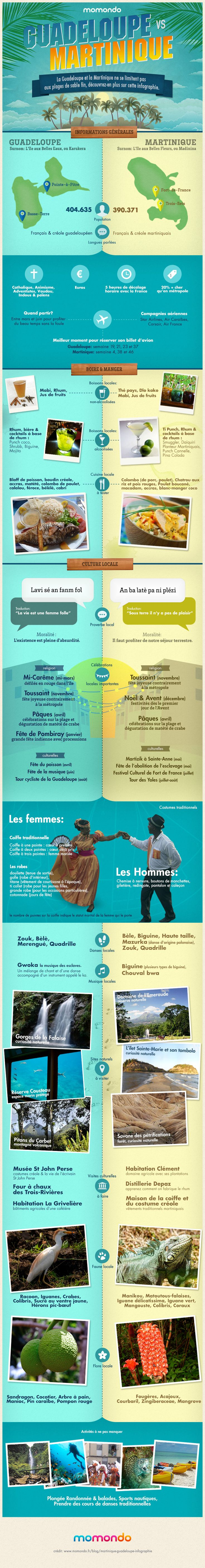 martinique et guadeloupe infographie
