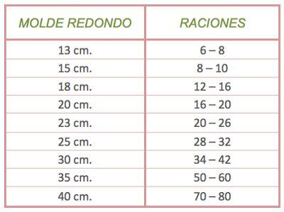 Tu medio cupcake: Porciones y equivalencias según el molde de repostería #porciones #equivalencias #moldes #reposteria