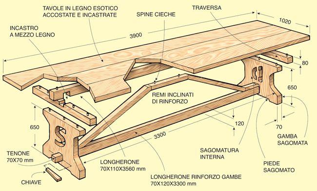 Come costruire un tavolo fratino. Foto degli incastri e disegno con le misure per costruire fai da te un tavolo solido e bello. Le migliori guide bricolage!