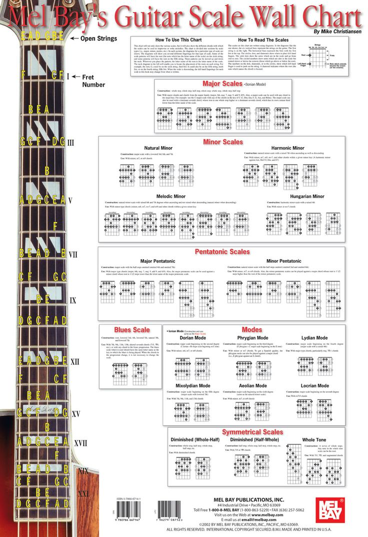 37 best images on pinterest guitar chord music guitar scale hexwebz Images