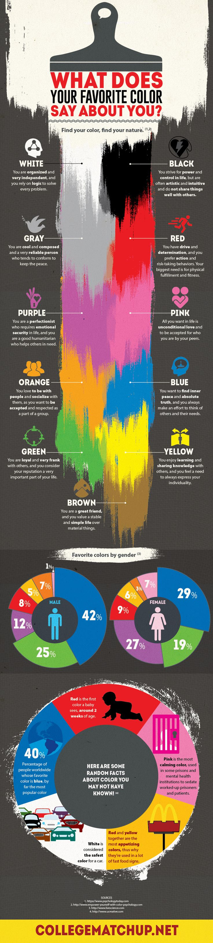 We discussed how certain colors create a unique sensation which affects everyone in the same way. These sensations can actually make you more comfortable in stresssful situations and hence more productive. However we also have different preferences when it comes to liking colors. Emily Parker from Collegematchup.net has created an infographic that links colors with your personality type. Let's check it out.