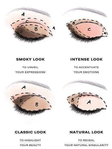 This is a good chart for where to apply your color based on the look you're going for!