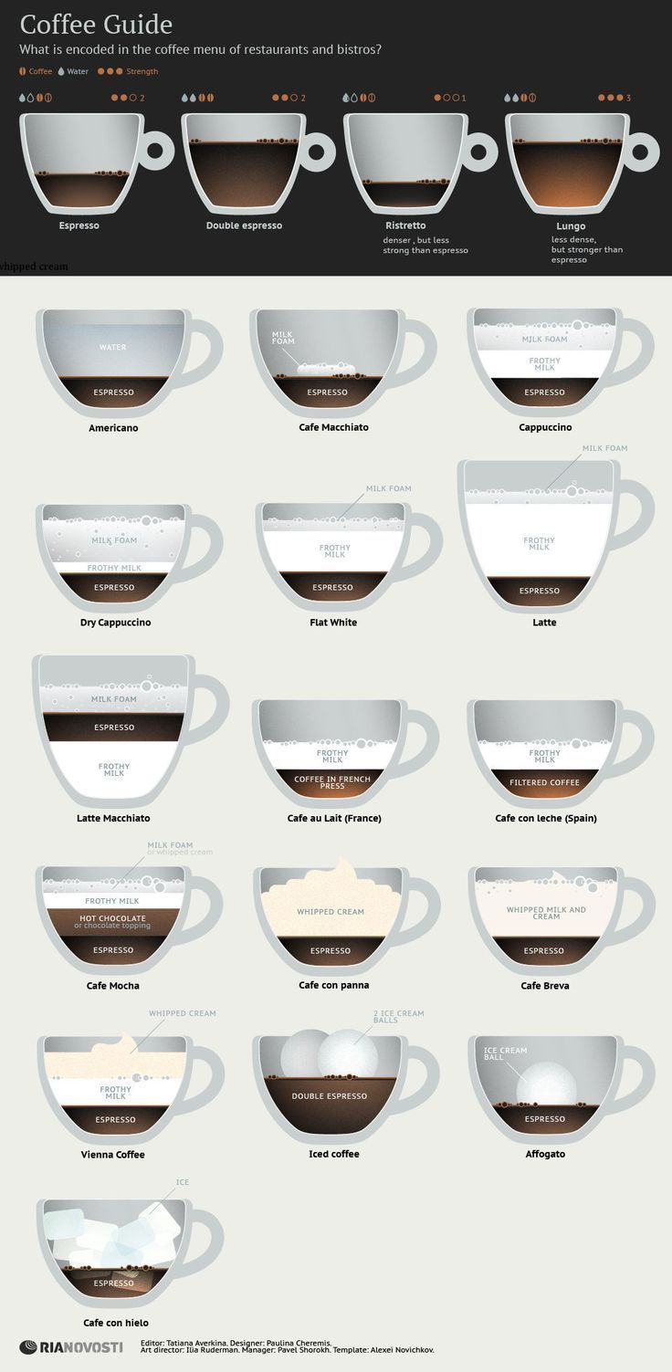 The Busy Bee: Coffee Guide. #infografía