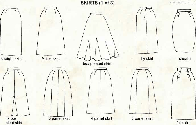 Types Of Lines In Fashion Designing : Visual clothing dictionary different skirt types