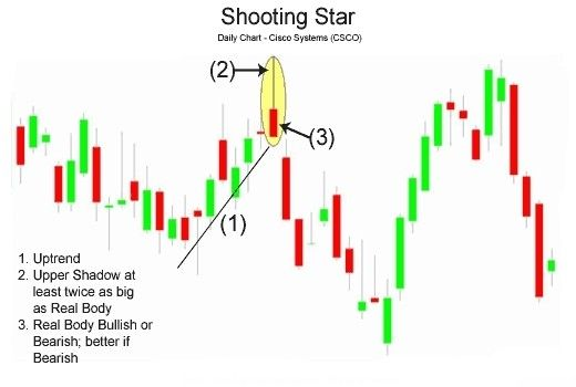 binary options daily charts online