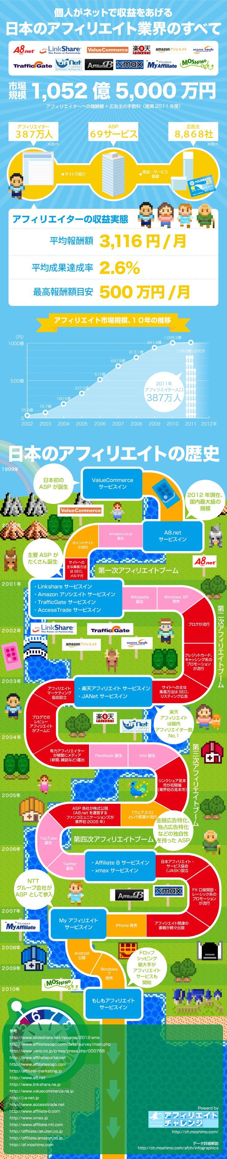 個人がネットで収益をあげる 日本のアフィリエイト業界のすべて