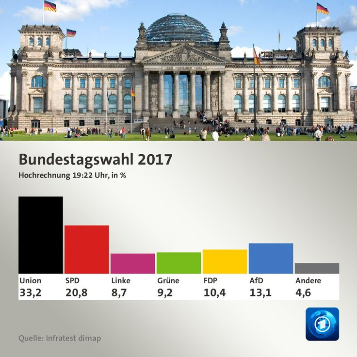 Epic Exit poll puts Merkel us CDU CSU on as AfD set to be first