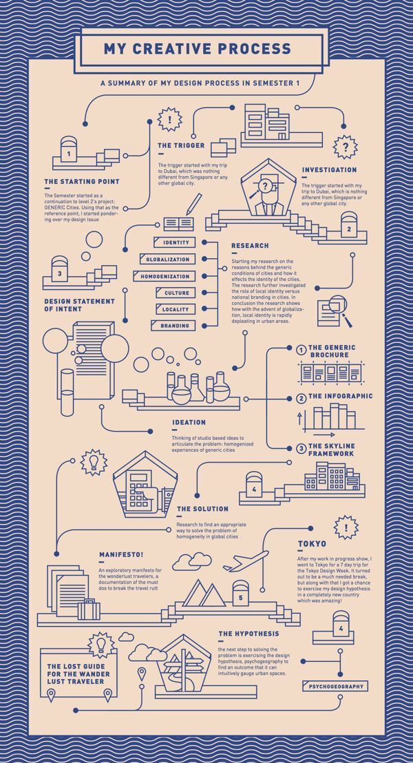 Wanderlust: Process Chart Semester 1 by Drishti Khemani, via Behance --- 컬러와 라인 일러스트 참고