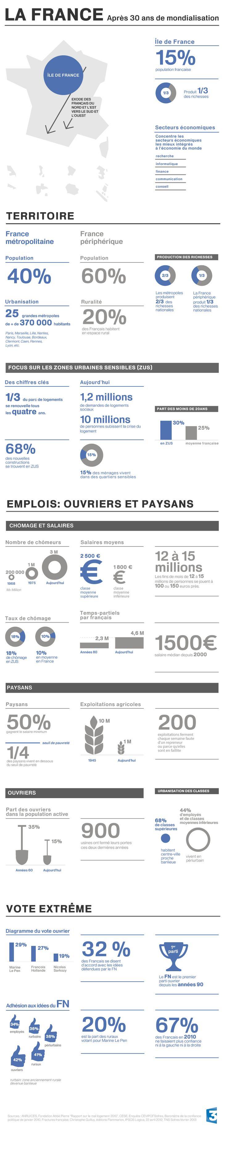 #FranceEnFace : l'#infographie qui reprend toutes les données de l'émission.