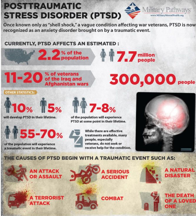 the causes symptoms comorbidity triggers and treatments of post traumatic stress disorder or ptsd Post-traumatic stress disorder is classified as an axis i anxiety disorder that develops after an individual experiences a chronic or acute stressor, one that usually involves the threat of serious injury or death to oneself or to someone nearby (american psychiatric association 2013) ptsd is accompanied by a constellation of symptoms.
