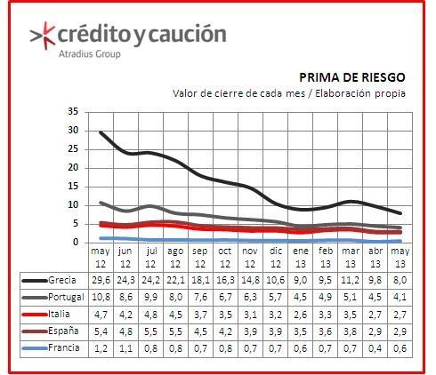 #Primaderiesgo se mantiene en España e Italia. En el mes de Mayo de 2013, la prima de riesgo registró un leve descenso en Grecia y Portugal. En el mismo perioro, España e Italia se mantienen en línea con valores de cierre del mes anterior.