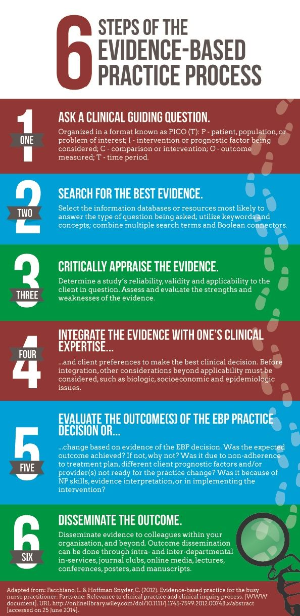The use of evidence-based practice (EBP) and national guidelines improves the quality of patient care