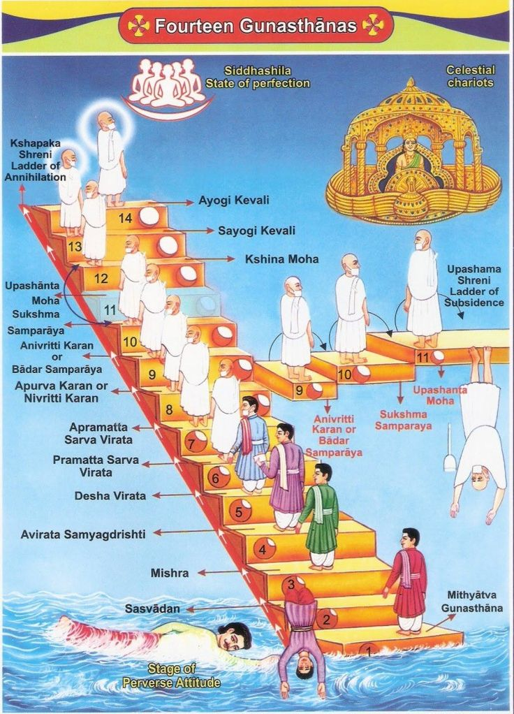 Jain Pilgrimage Tour - Tours From Delhi - Custom made Private Guided Tours in India - http://toursfromdelhi.com/jain-pilgrimage-tour-4n5d-varanasi-kushinagar-shravasti-ayodhya-allahabad/