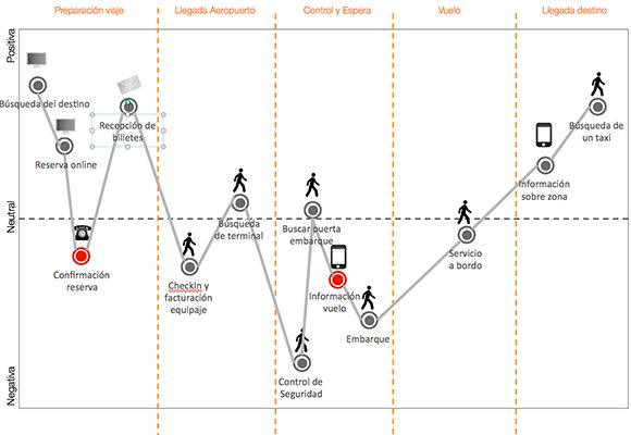 ¿Sabes cómo crear un mapa de la experiencia de tu cliente?