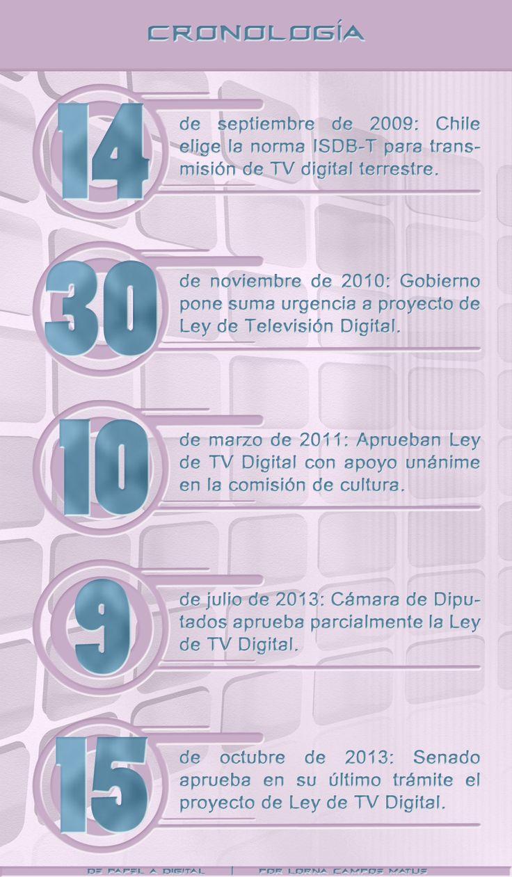 TV Digital en Chile: claves y críticas tras la aprobación del proyecto | De Papel a Digital