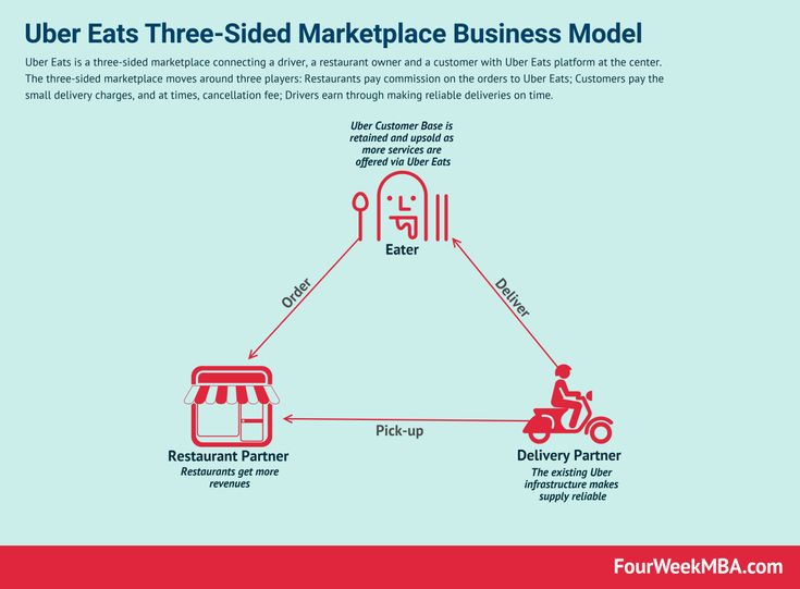 How does uber eats make money uber eats business model in