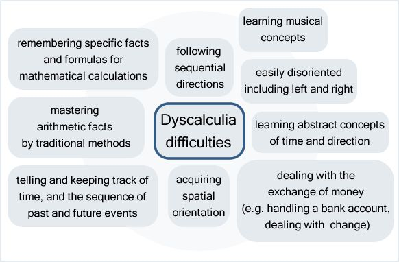Dyscalculia in the Brain   Lately,Dyscalculia has been becoming more widely known and accepted ...