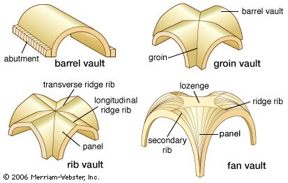 These are the different types of vaulted ceilings one may choose from.