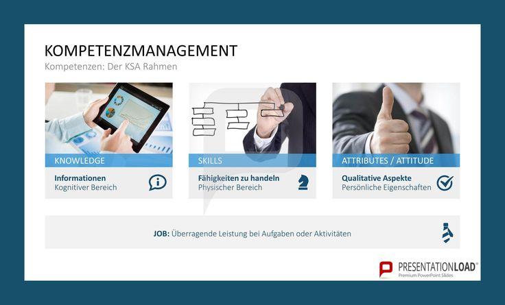 Kompetenzmanagement – Der KSA-Rahmen: Knowledge, Skills, Attributes/Attitudes. // Kompetenzmanagement für PowerPoint @ http://www.presentationload.de/kompetenzmanagement-powerpoint-vorlage.html