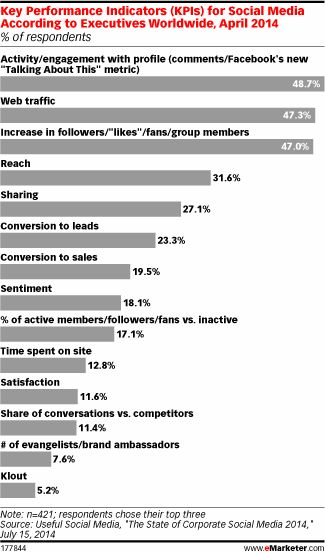 Key Performance Indicators (KPIs) for Social Media According to Executives #emarketer.com #goalsetting and #KPI Experts Follow us now on Twitter @jamsovaluesmart and see the latest news on http://www.jamsovaluesmarter.com