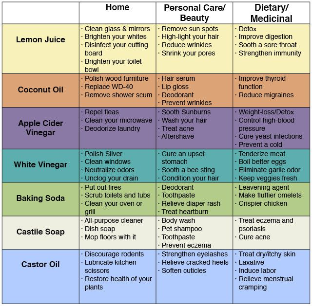 Ditch store bought products and make your own with this handy infographic. You might be surprised at just how versatile everyday natural products can be… Click Here to Download PDF File to PRINT:  72 Uses For Simple Household Products Limiting the amount of products you bring into your home will...More